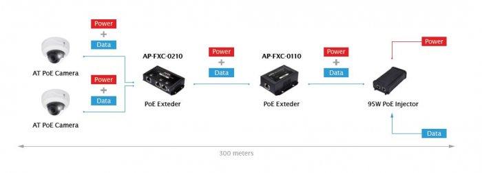 PoE extender VIVOTEK AP-FXC-0210 ukázka zapojení