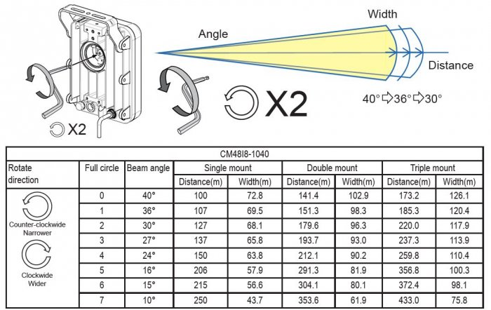 VIVOTEK CM48I8-1040 úhly svitu