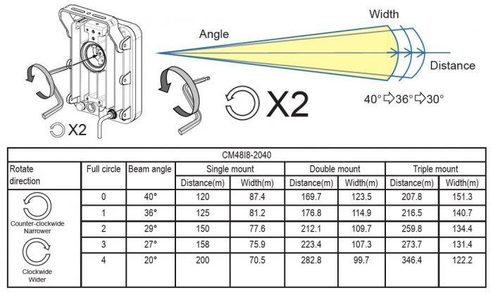 VIVOTEK CM48I8-2040 úhly svitu