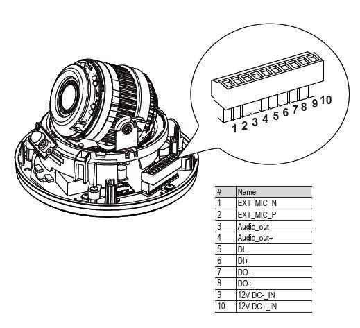 Vnitřní IP kamera VIVOTEK FD816BA-HF2 vstupy a výstupy
