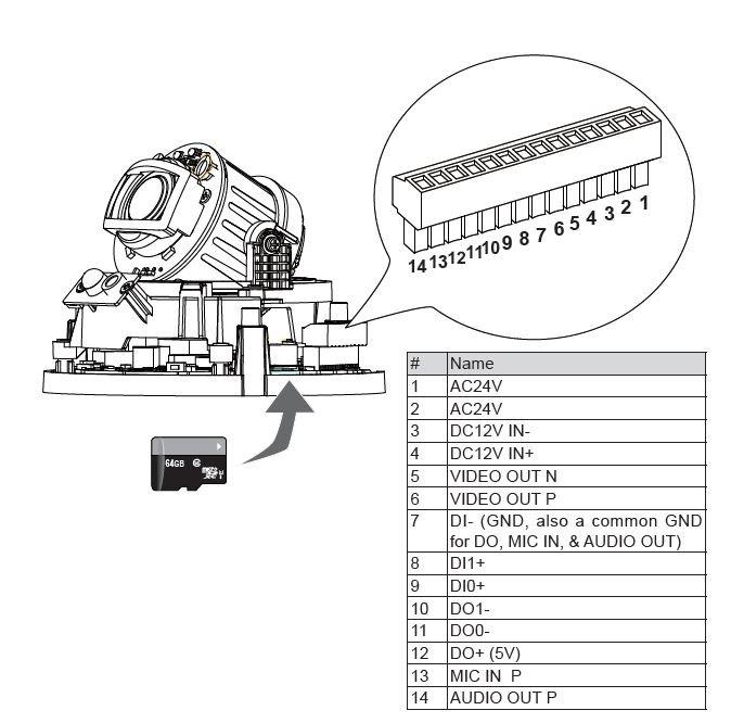 IP kamera VIVOTEK FD9165-HT popis svorkovnice