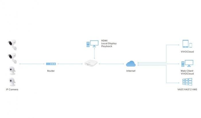 Záznamové zařízení VIVOTEK ND8312 systémová struktura