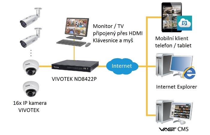 VIVOTEK ND8422P ukázka zapojení