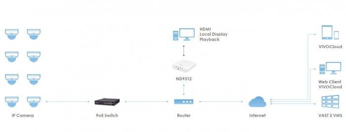Záznamové zařízení VIVOTEK ND9312 systémové zapojení