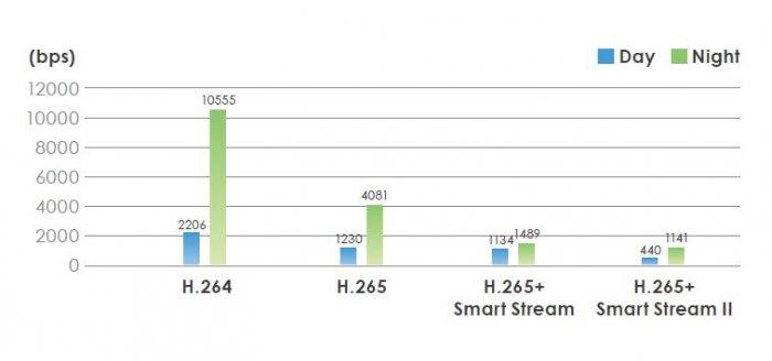 Záznamové zařízení NVR VIVOTEK ND9322P Smart Stream II a H.265