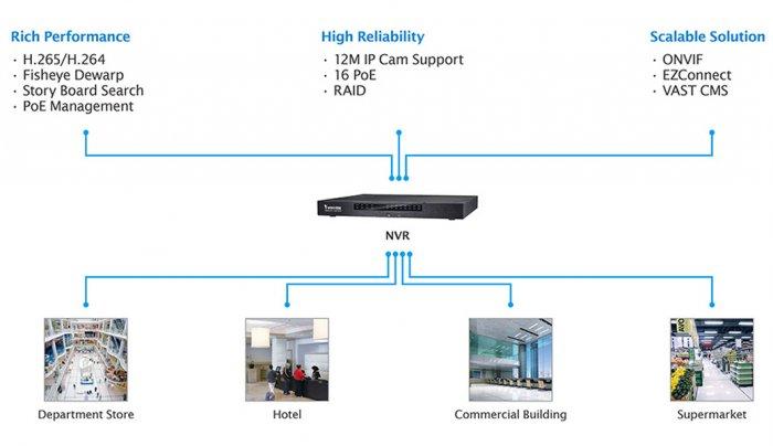 VIVOTEK ND9541P ukázka zapojení