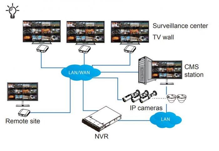 VIVOTEK RX9401 systémové zapojení