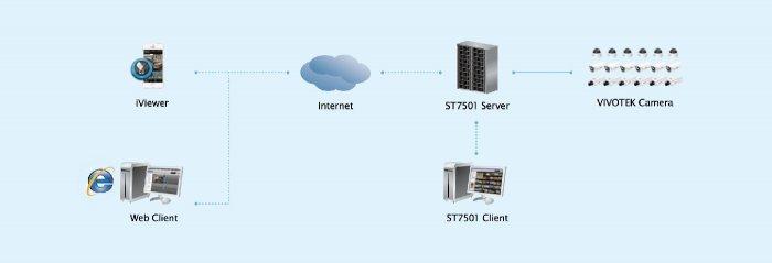 VIVOTEK ST7501 - ukázka připojení