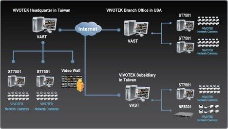 VIVOTEK VAST-64/X kamerove licence