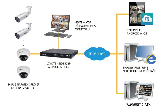Vnitřní IP kamerový systém VIVOTEK 4x FD8169A ukázka zapojení