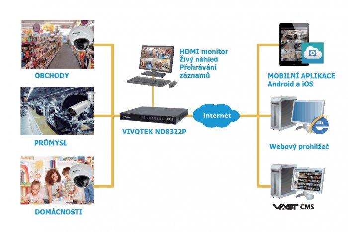 Vnitřní IP kamerový systém VIVOTEK 4x FD8169A ukázka využití